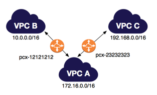 one-to-two-vpcs-diagram