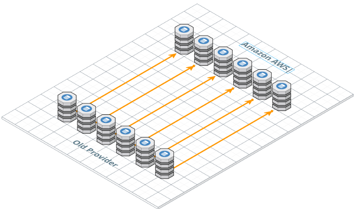 Data migration to AWS – Madisoft SpA