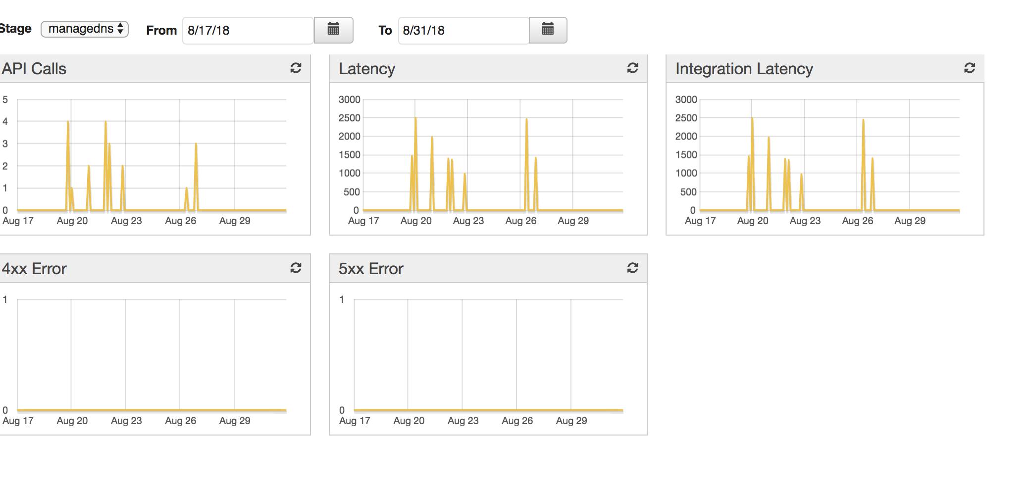DNS manager with API Gateway, Lambda, Route53 – Madisoft SpA