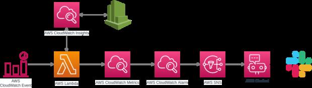 AWS Infrastructure blocks